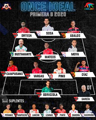 Los mejores: revisa el equipo ideal de Primera B temporada 2020